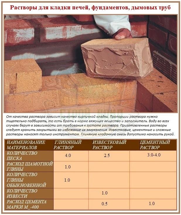 Раствор цементный для печей состав купить завод по производству бетону
