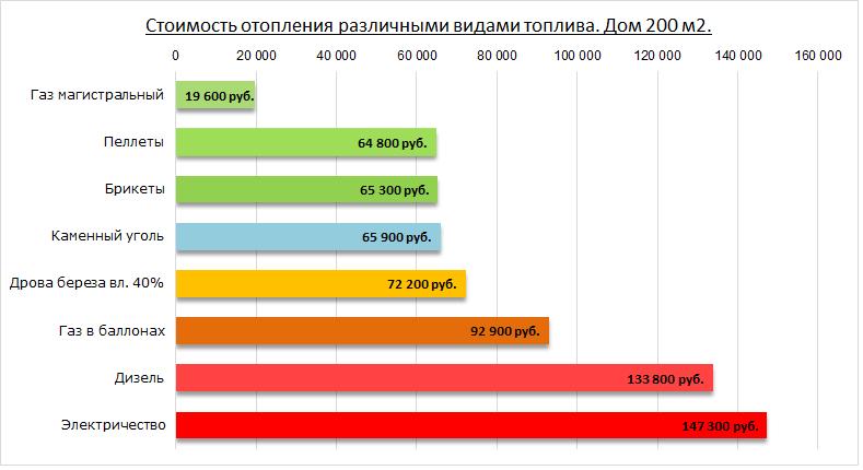 opțiunea de energie electrică)