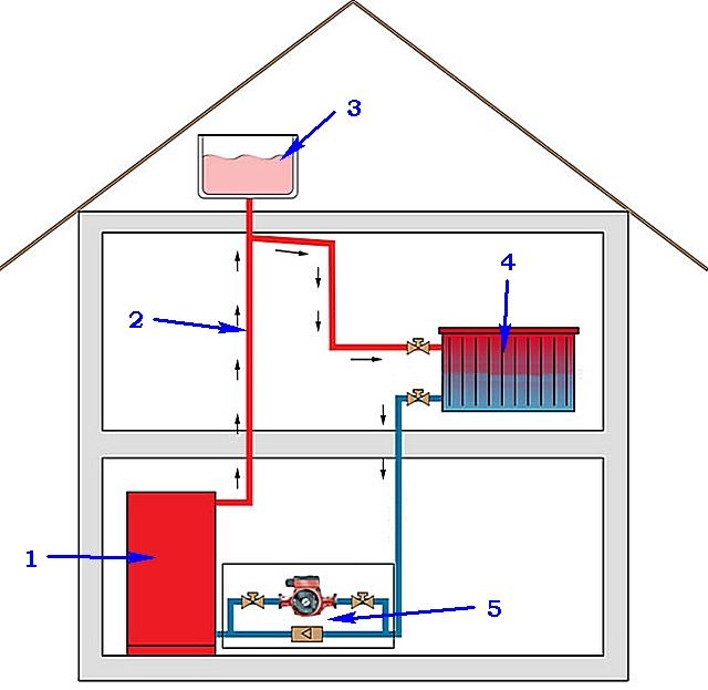 Отопление частного дома своими руками с расширительным баком
